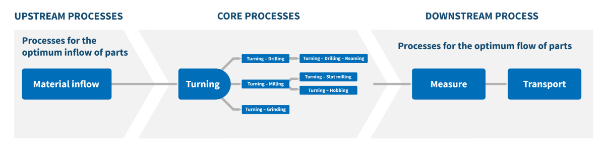 End-to-End work process
